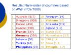 results rank order of countries based on awp pcs 1000