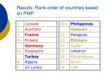 results rank order of countries based on pwp