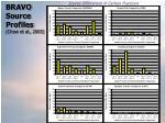 bravo source profiles chow et al 2003
