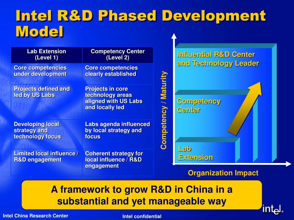 Intel R&D Phased Development Model
