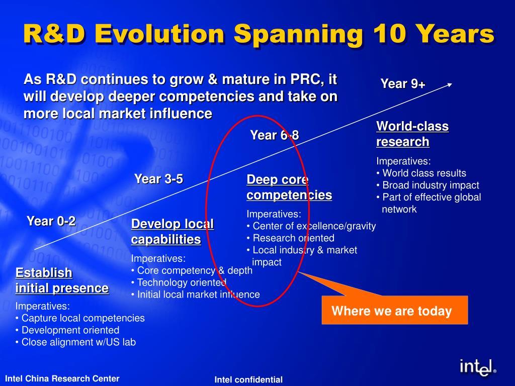 R&D Evolution Spanning 10 Years