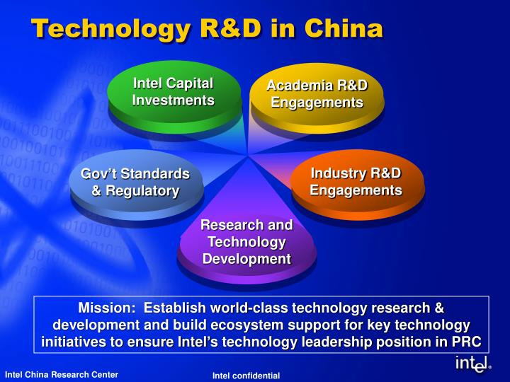 Technology r d in china