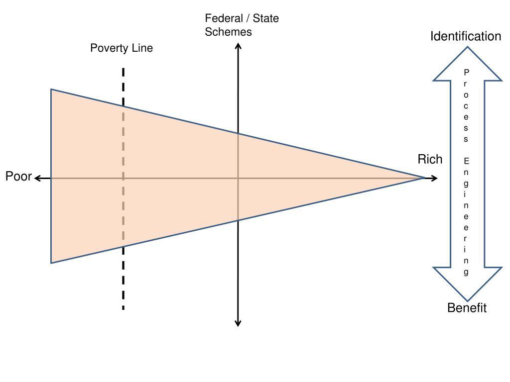 Federal / State Schemes