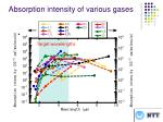 absorption intensity of various gases
