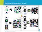 semantic enablement where