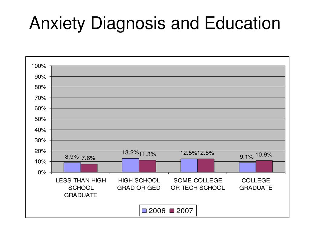 Anxiety Diagnosis and Education