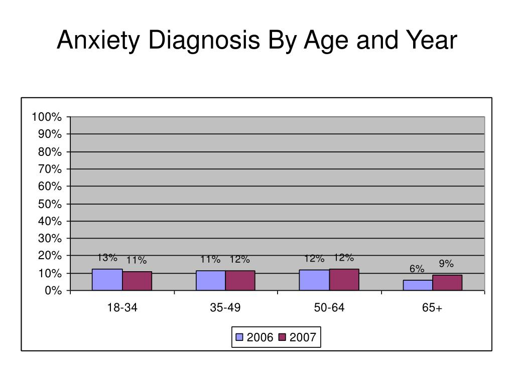 Anxiety Diagnosis By Age and Year