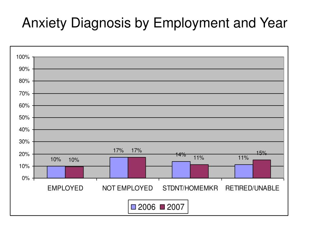 Anxiety Diagnosis by Employment and Year