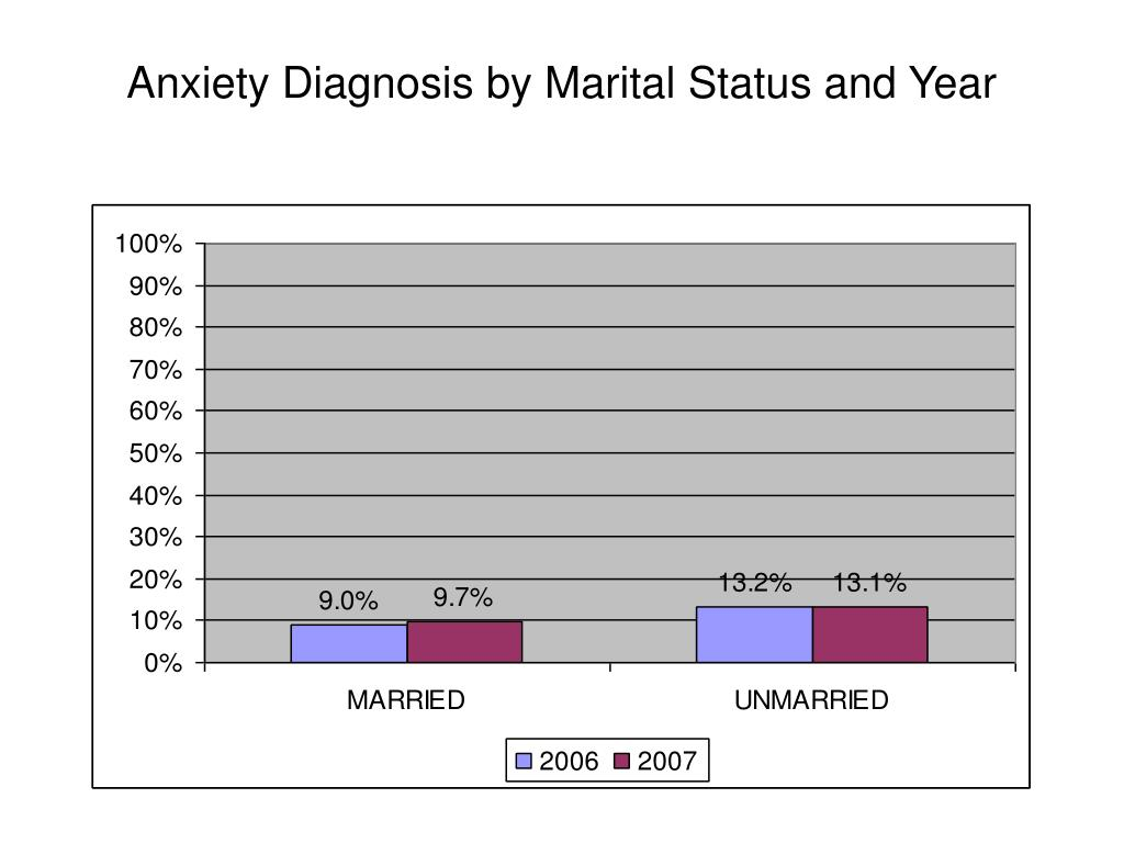 Anxiety Diagnosis by Marital Status and Year