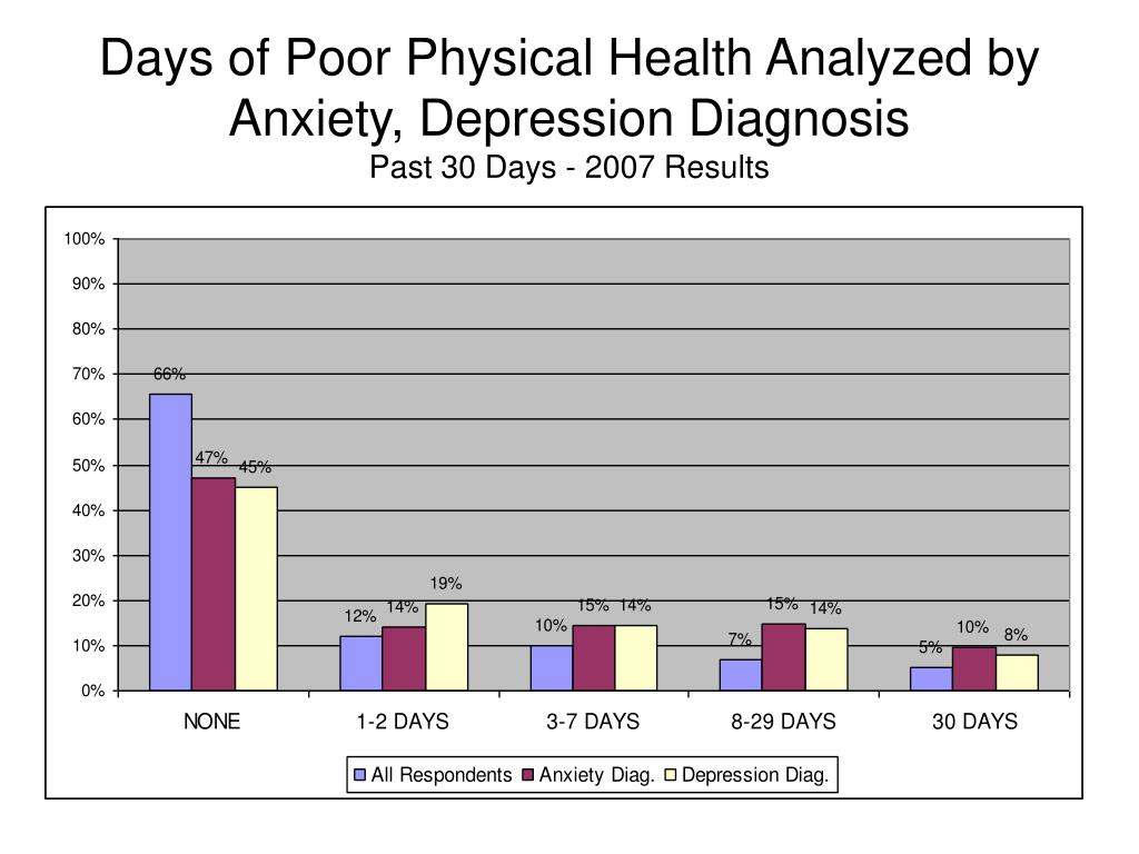 Days of Poor Physical Health Analyzed by
