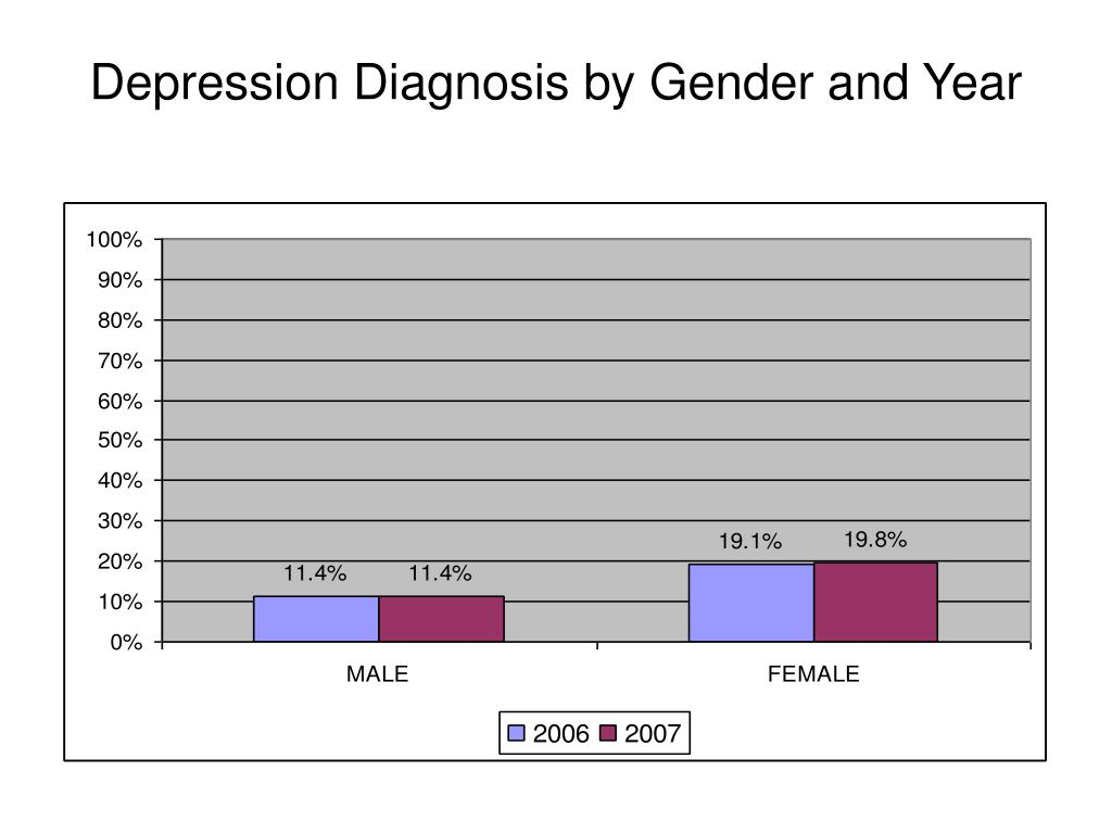 Depression Diagnosis by Gender and Year