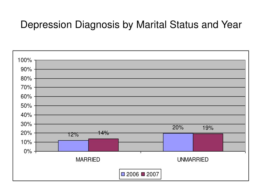 Depression Diagnosis by Marital Status and Year