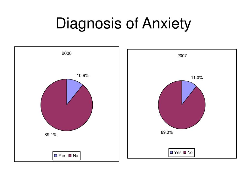 Diagnosis of Anxiety