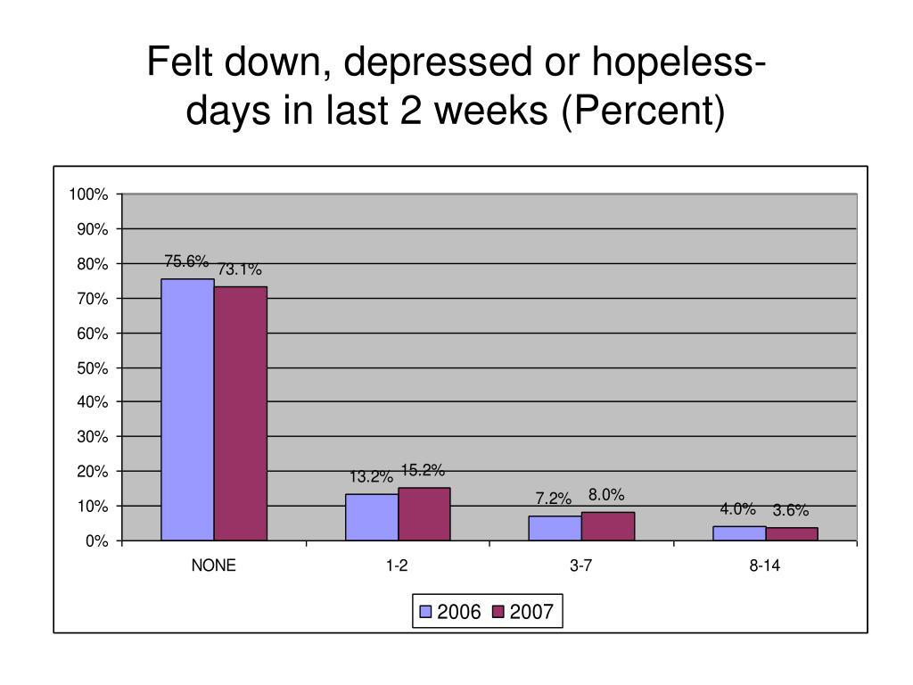 Felt down, depressed or hopeless-