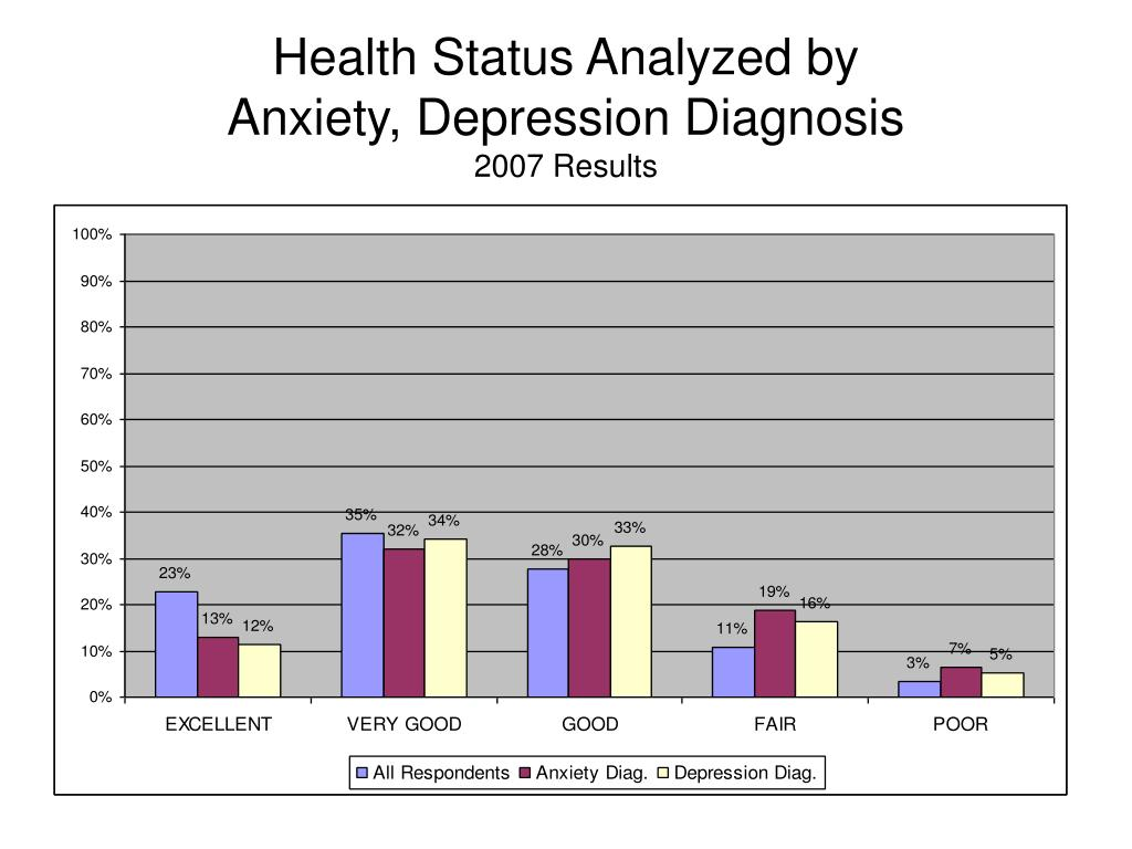 Health Status Analyzed by