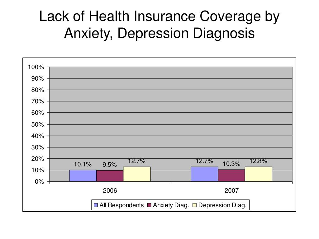 Lack of Health Insurance Coverage by
