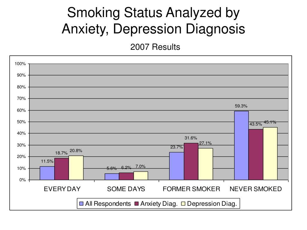 Smoking Status Analyzed by