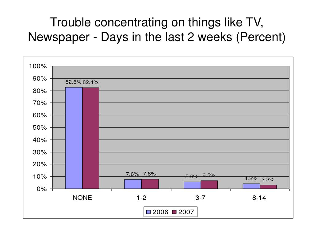 Trouble concentrating on things like TV, Newspaper - Days in the last 2 weeks (Percent)