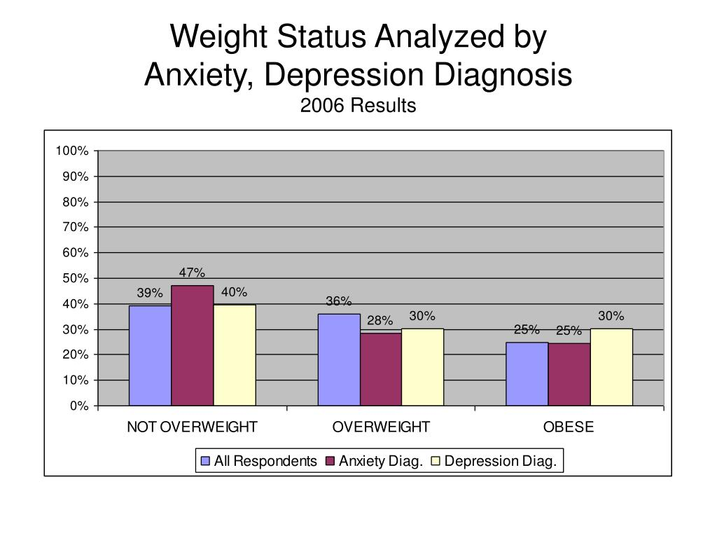 Weight Status Analyzed by