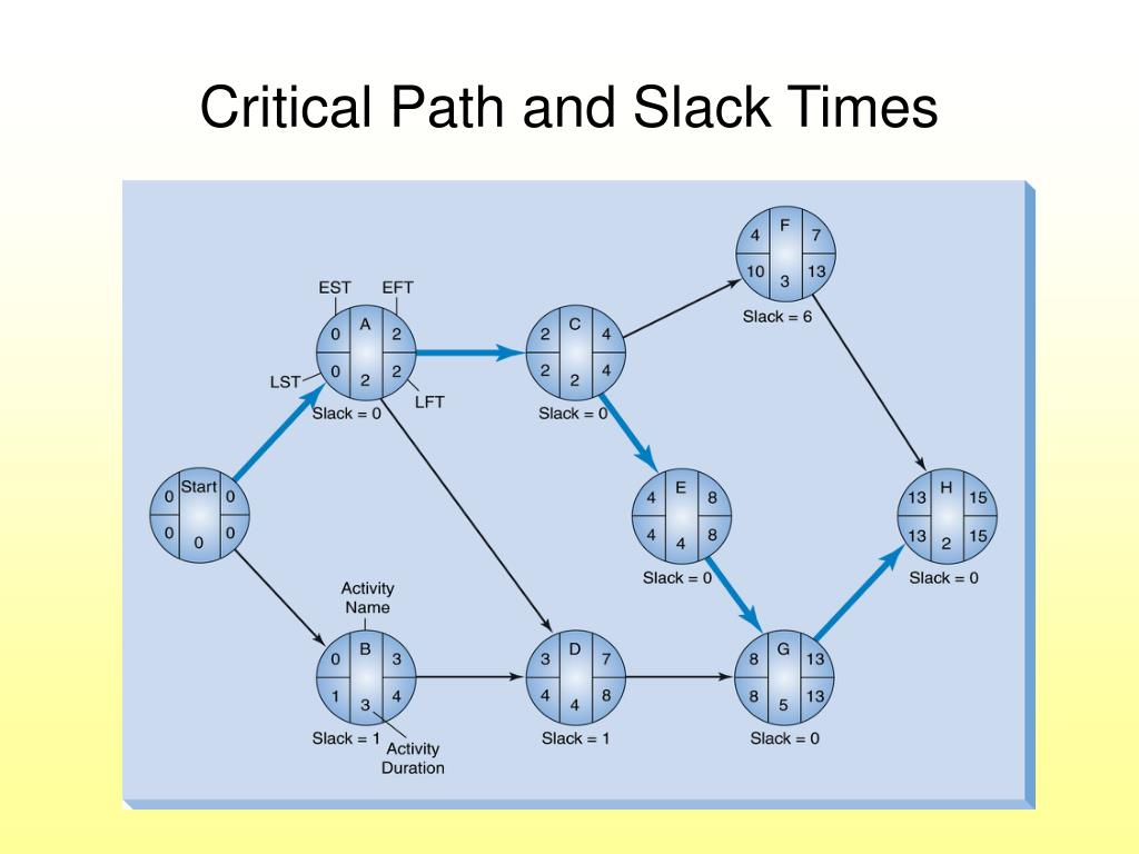 Critical Path and Slack Times