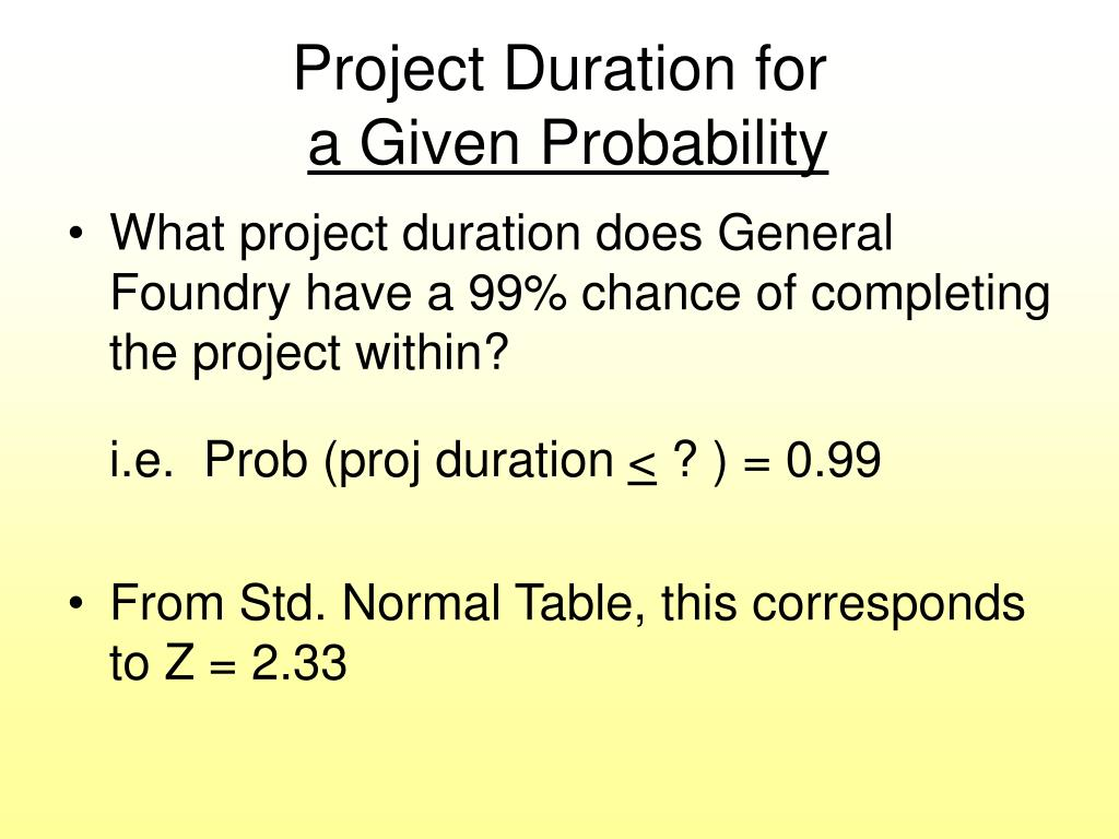 Project Duration for