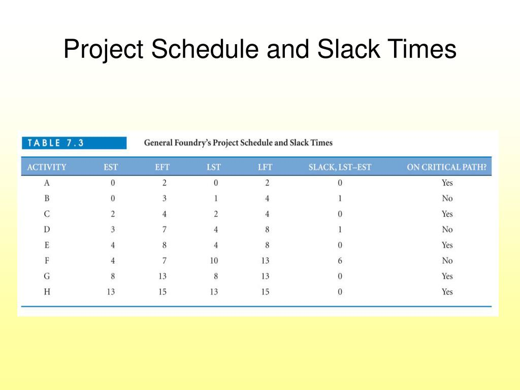 Project Schedule and Slack Times