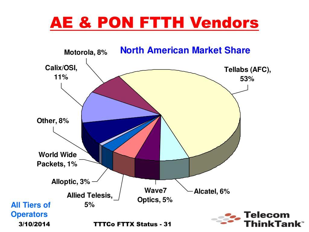 AE & PON FTTH Vendors