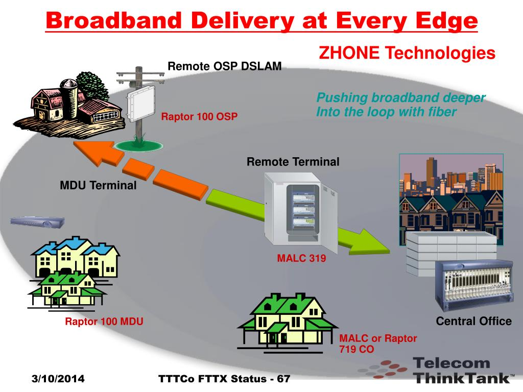 Broadband Delivery at Every Edge
