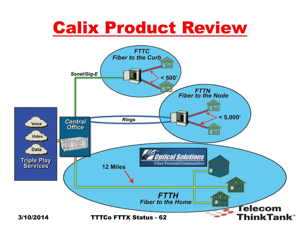 Calix Product Review