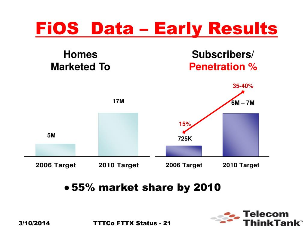 FiOS  Data – Early Results