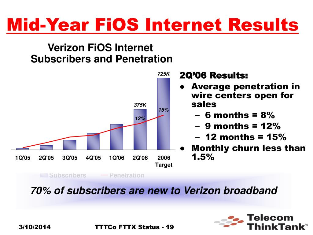 Mid-Year FiOS Internet Results