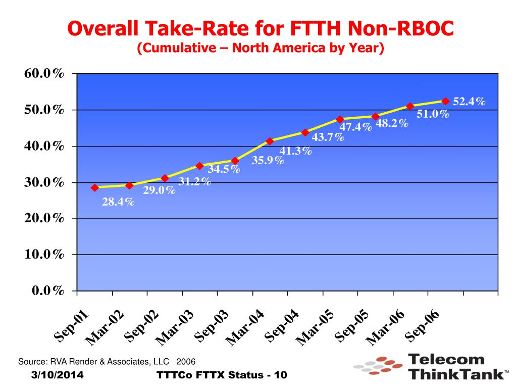 Overall Take-Rate for FTTH Non-RBOC