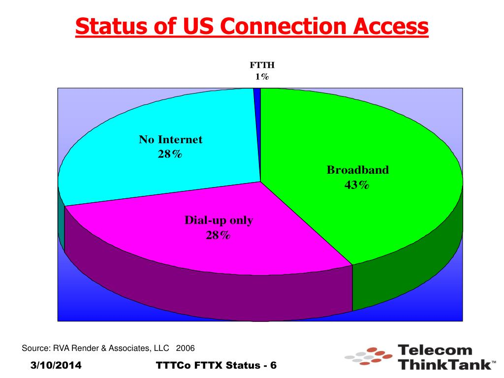 Status of US Connection Access