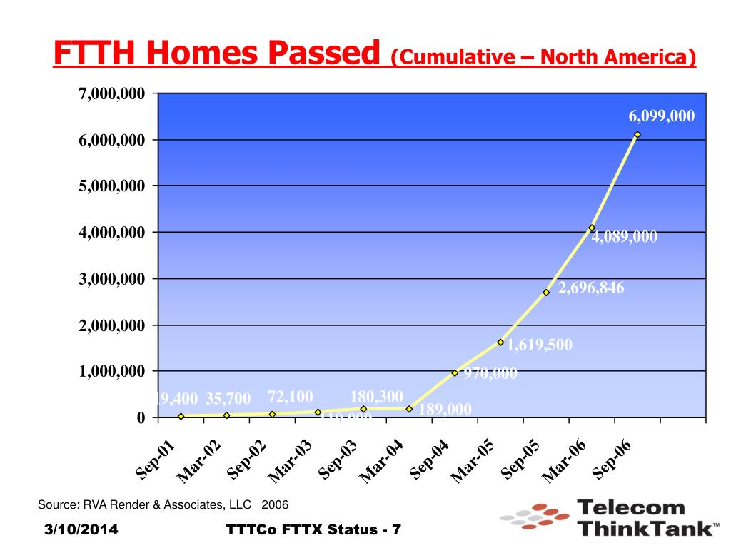 FTTH Homes Passed