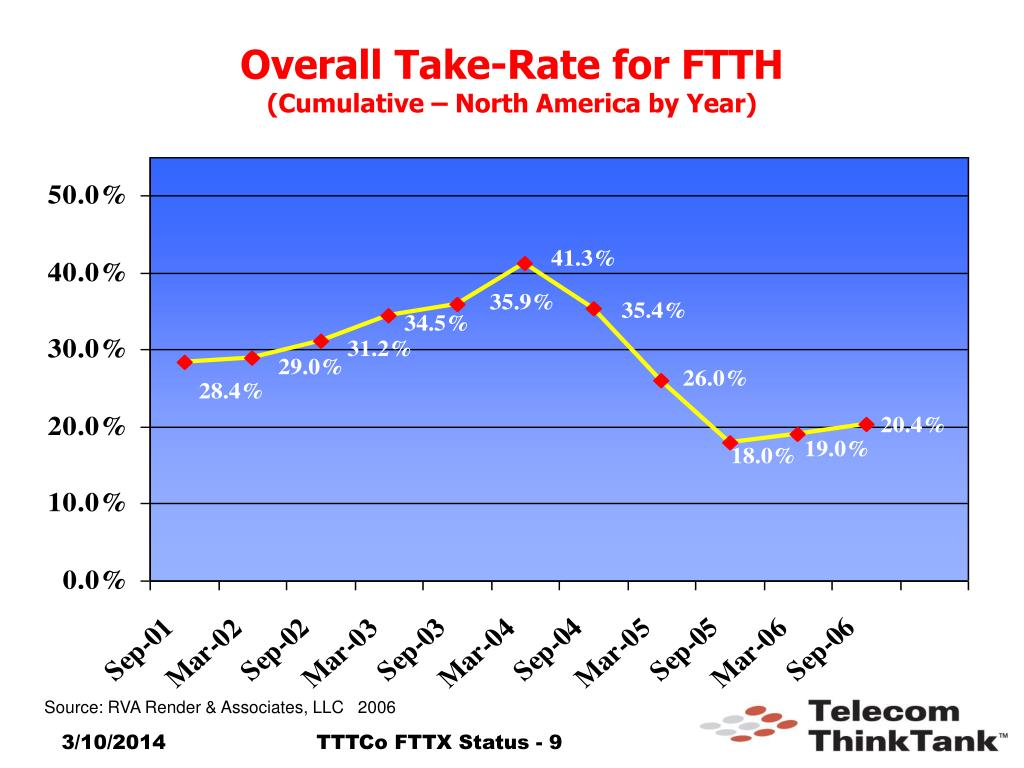 Overall Take-Rate for FTTH