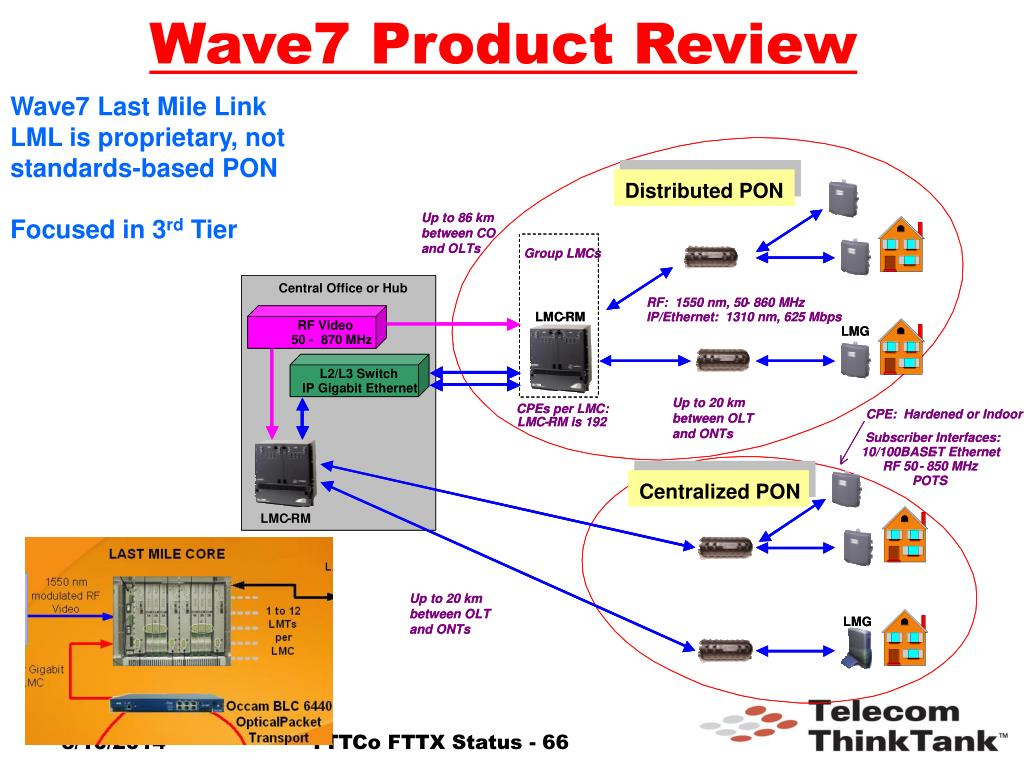 Wave7 Product Review