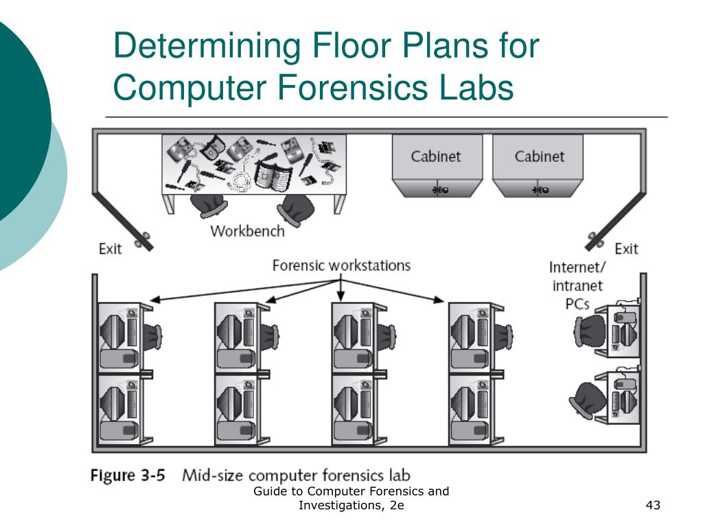 Ppt Itis 4250 Computer Forensics Powerpoint Presentation Free Download Id 157906