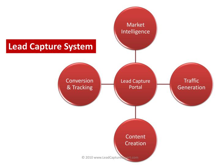 Lead Capture System