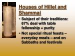 houses of hillel and shammai