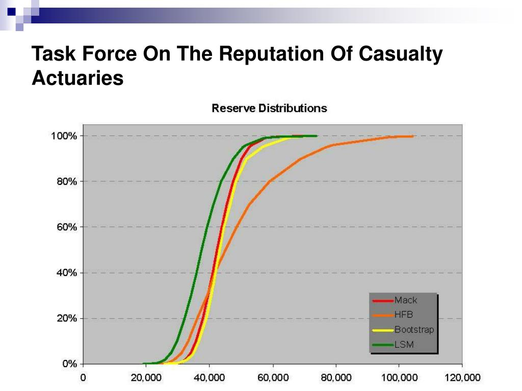 Task Force On The Reputation Of Casualty Actuaries