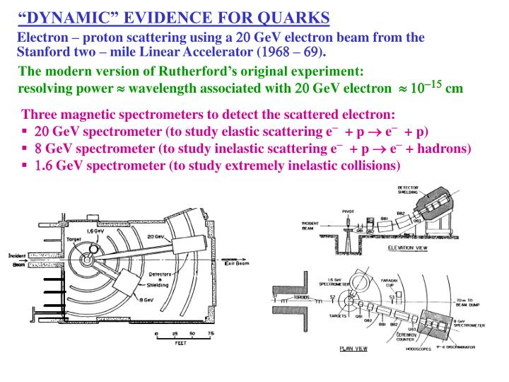 """DYNAMIC"" EVIDENCE FOR QUARKS"