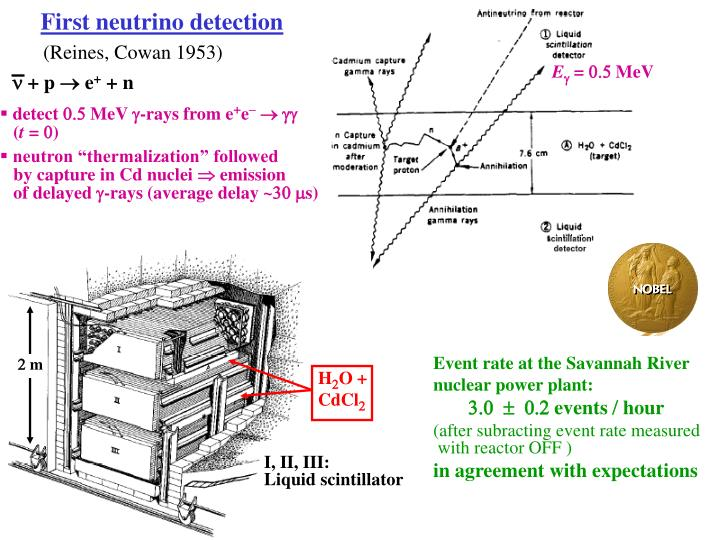 First neutrino detection