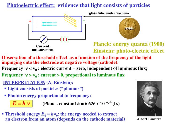 Photoelectric effect: