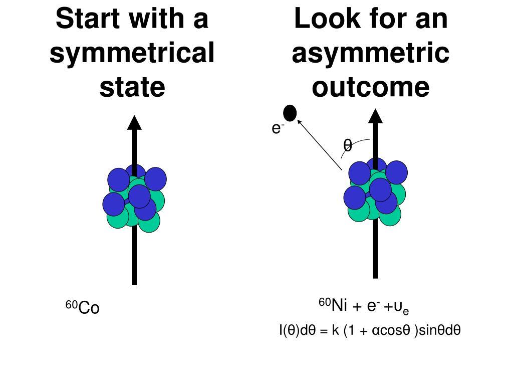 Look for an asymmetric outcome
