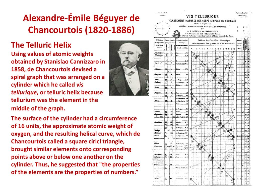 Beguyer de chancourtois periodic table choice image periodic beguyer de chancourtois periodic table gallery periodic table images beguyer de chancourtois periodic table choice image gamestrikefo Gallery