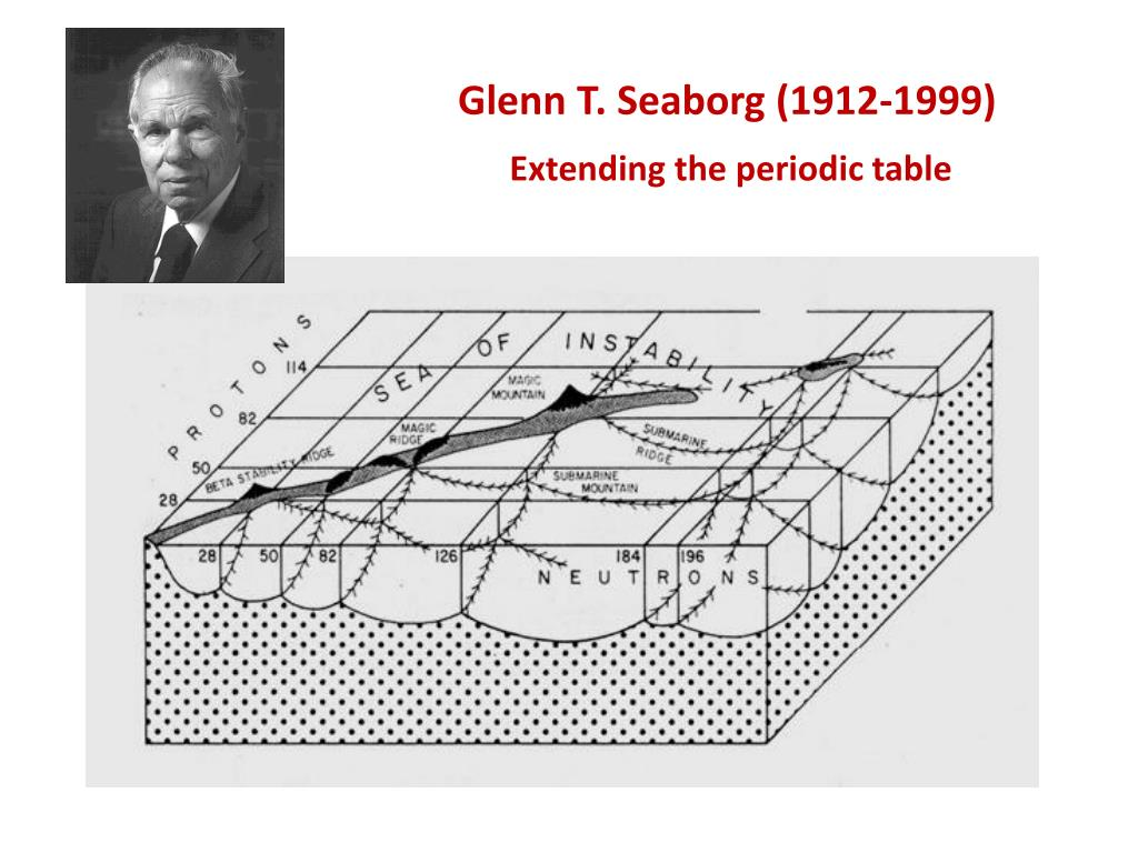 Glenn seaborg periodic table choice image periodic table images ppt history on powerpoint the periodic classification of the glenn t seaborg 1912 1999 gamestrikefo choice gamestrikefo Image collections