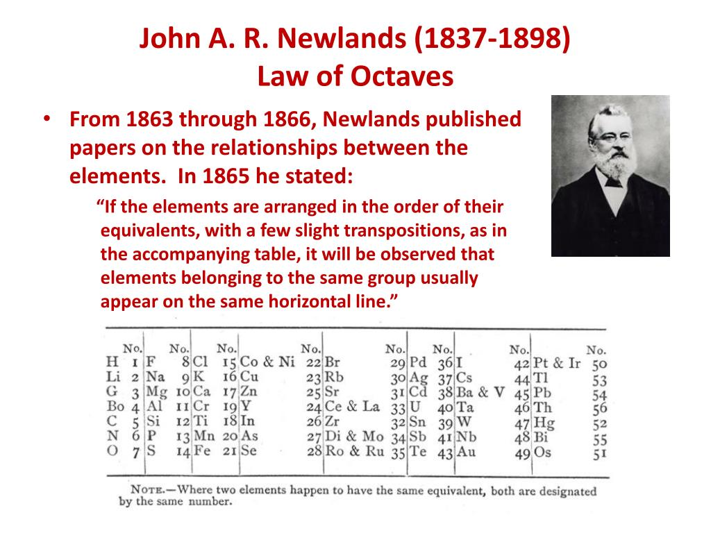 What did newlands contribute to the periodic table choice image what did newlands contribute to the periodic table gallery what did newlands contribute to the periodic gamestrikefo Choice Image