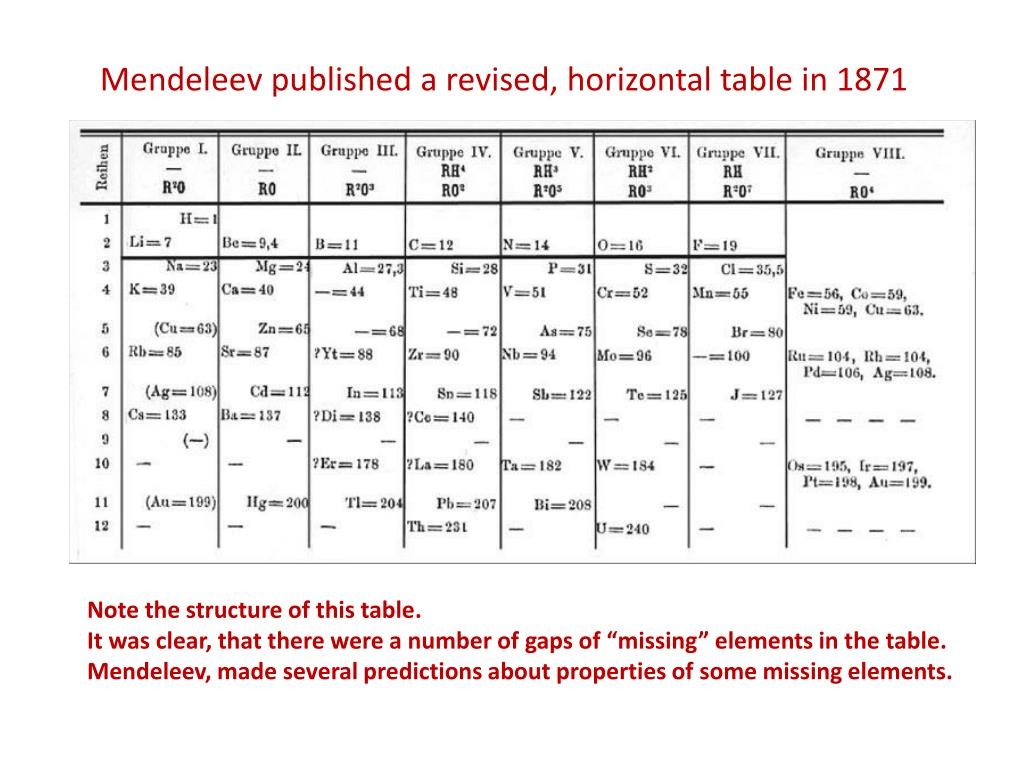 When did dmitri mendeleev publish the periodic table images mendeleev periodic table activity gallery periodic table images mendeleev periodic table 1871 choice image periodic table gamestrikefo Image collections