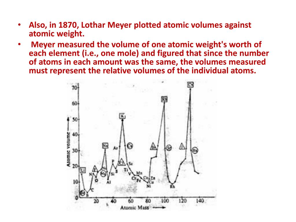 Julius lothar meyer contribution to the periodic table gallery julius lothar meyer contribution to the periodic table gallery julius lothar meyer contribution to the periodic gamestrikefo Image collections
