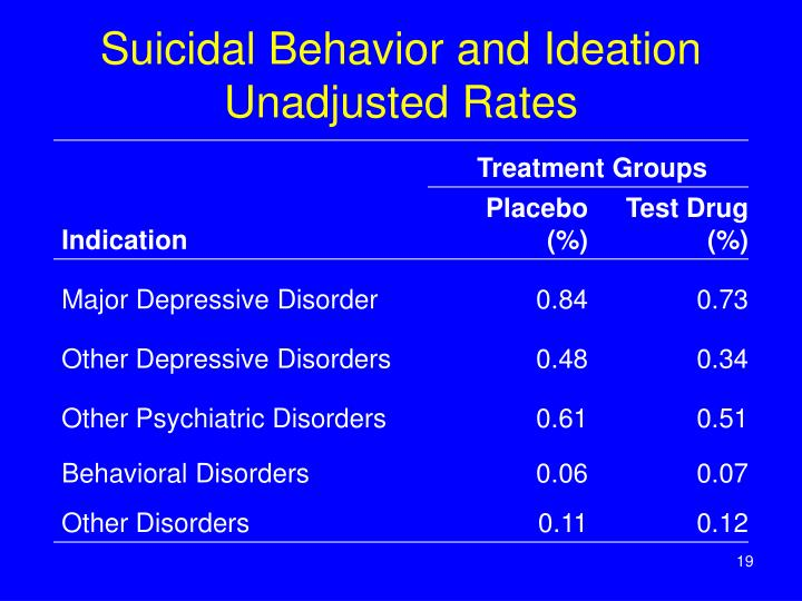 Suicidal Behavior and Ideation